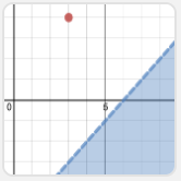 capture-the-point-inequalities